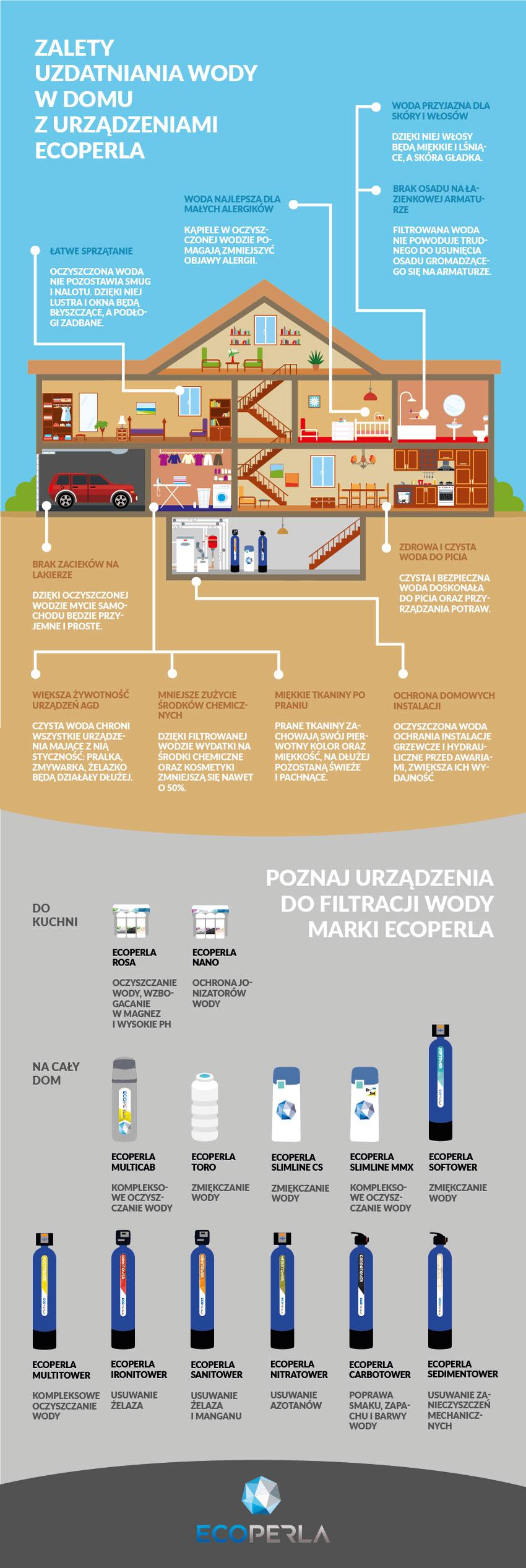 infografika Ecoperla